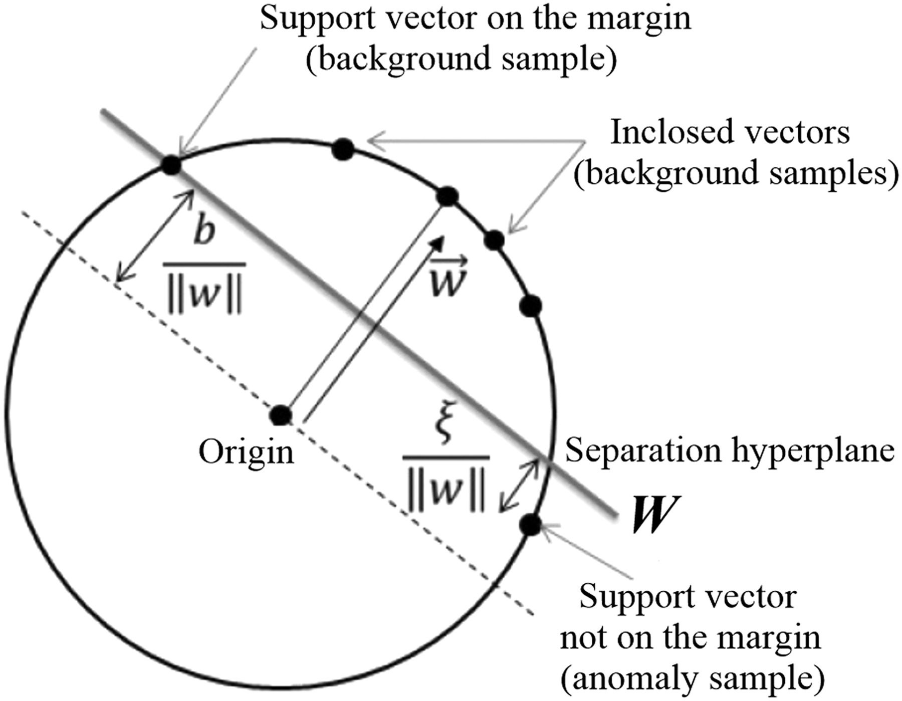 Application of one-class support vector machine to quickly