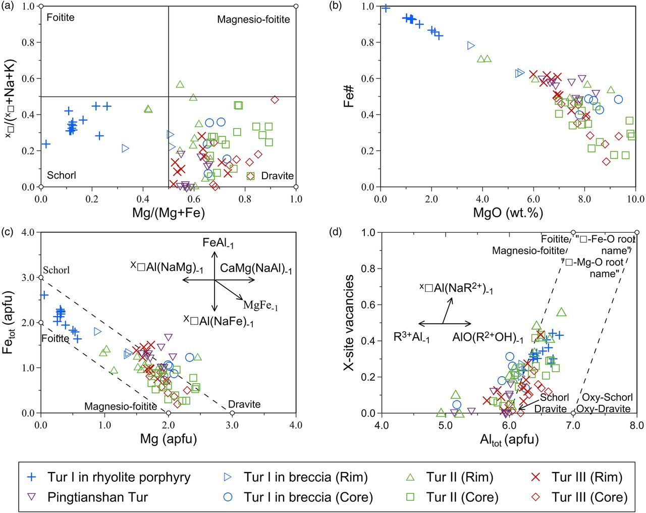 Petrography and geochemistry of tourmaline breccia in the